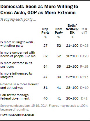 Democrats Seen as More Willing to Cross Aisle, GOP as More Extreme