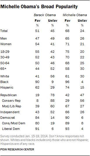 Michelle Obama's Broad Popularity