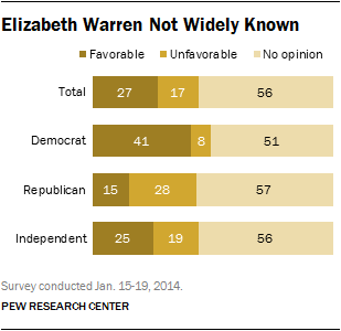 Elizabeth Warren Not Widely Known