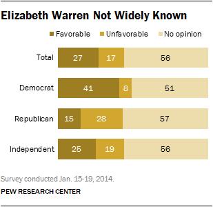 Elizabeth Warren Not Widely Known