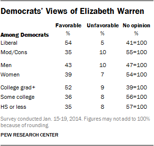 Democrats' Views of Elizabeth Warren