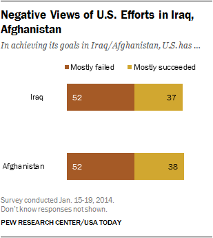 Negative Views of U.S. Efforts in Iraq, Afghanistan