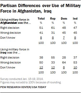 Partisan Differences over Use of Military Force in Afghanistan, Iraq