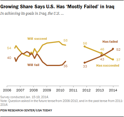Growing Share Says U.S. Has 'Mostly Failed' in Iraq