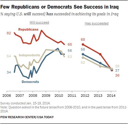 Few Republicans or Democrats See Success in Iraq