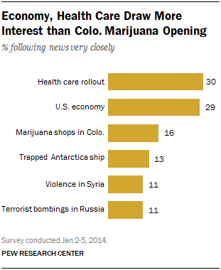 Economy, Health Care Draw More Interest than Colo. Marijuana Opening