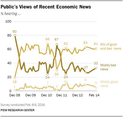 Public's Views of Recent Economic News