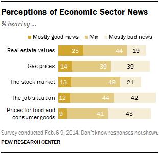 Perceptions of Economic Sector News