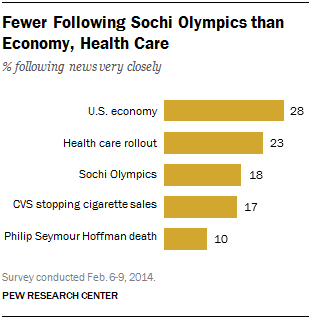 Fewer Following Sochi Olympics than Economy, Health Care