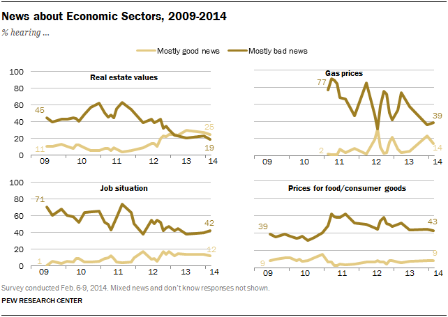 News about Economic Sectors, 2009-2014
