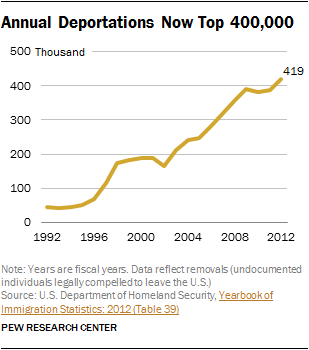 Annual Deportations of illegal immigrants 1992 to 2012