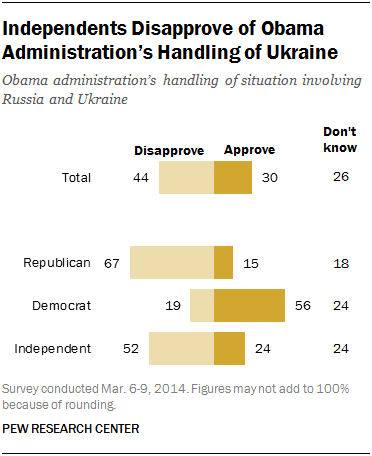 Independents Disapprove of Obama Administration's Handling of Ukraine