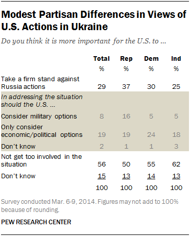 Modest Partisan Differences in Views of U.S. Actions in Ukraine