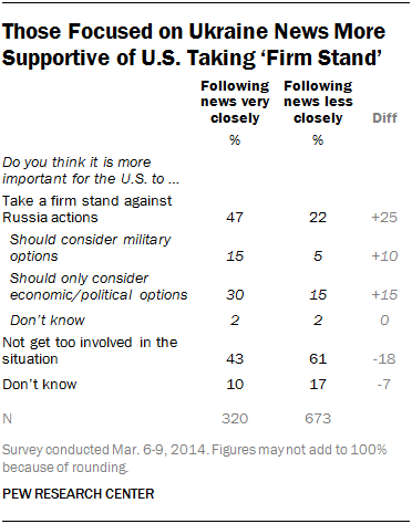 Those Focused on Ukraine News More Supportive of U.S. Taking 'Firm Stand'
