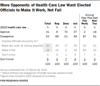 Table showing Obamacare opponents want law to work as well as possible