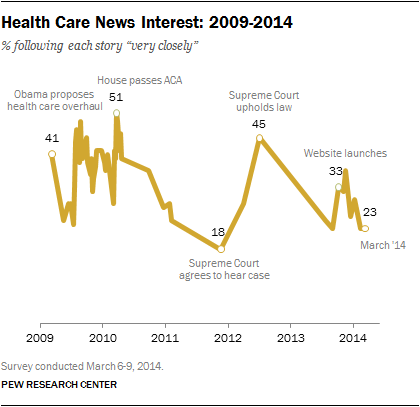 Data on public interest in news about Obamacare