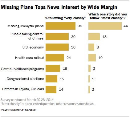 Missing Plane Tops News Interest by Wide Margin