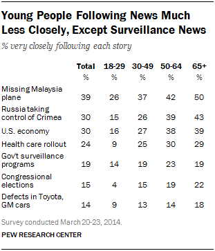 Young People Following News Much Less Closely, Except Surveillance News