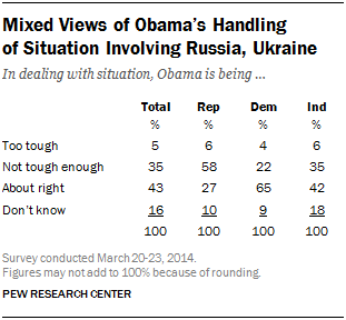Mixed Views of Obama's Handling  of Situation Involving Russia, Ukraine
