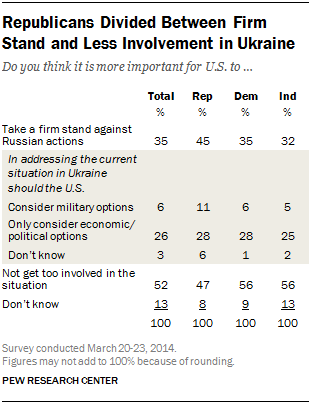 Republicans Divided Between Firm Stand and Less Involvement in Ukraine