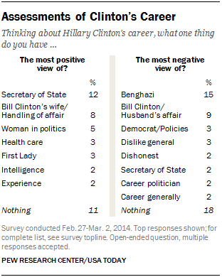 Assessments of Clinton's Career