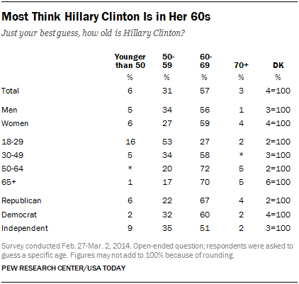 Most Think Hillary Clinton Is in Her 60s