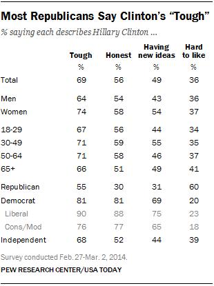 """Most Republicans Say Clinton's """"Tough"""""""