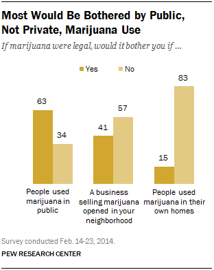 Most Would Be Bothered by Public,  Not Private, Marijuana Use