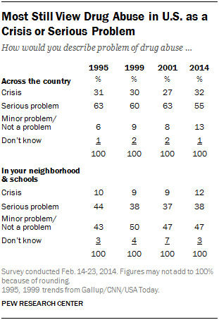 Most Still View Drug Abuse in U.S. as a Crisis or Serious Problem