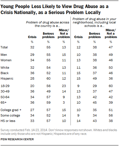 Young People Less Likely to View Drug Abuse as a Crisis Nationally, as a Serious Problem Locally