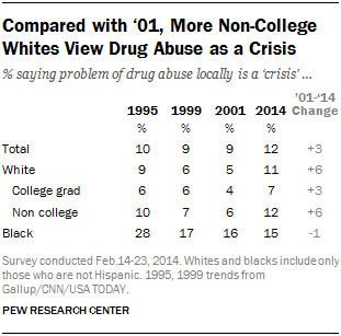 Compared with '01, More Non-College Whites View Drug Abuse as a Crisis