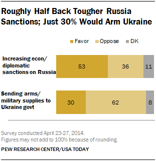 Roughly Half Back Tougher Russia Sanctions; Just 30% Would Arm Ukraine