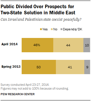 Public Divided Over Prospects for  Two-State Solution in Middle East