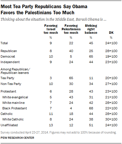 Most Tea Party Republicans Say Obama Favors the Palestinians Too Much