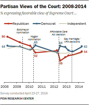 views of supreme court by political party republican democrat independent