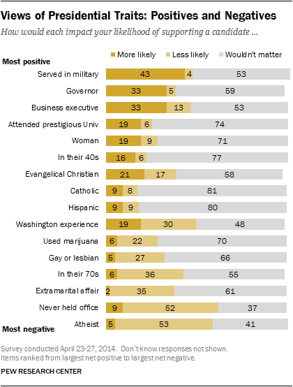 what traits americans want in a president