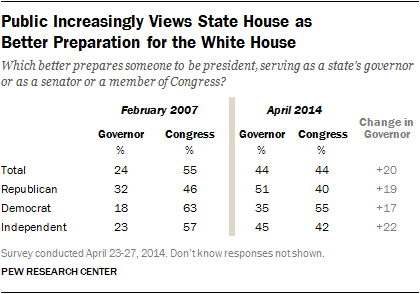 governor better preparation for president than senator or member of congress table 2007 2014