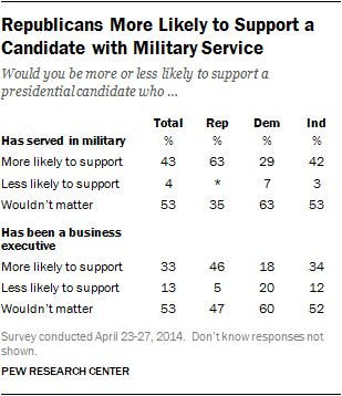 presidential candidate with military service table republicans support business executive