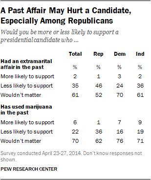 presidential candidate table extramarital affair marijuana use past rep dem ind