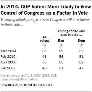 In 2014, GOP Voters More Likely to View Control of Congress as a Factor in Vote