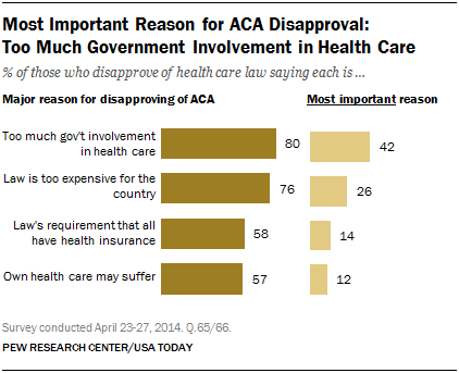 Most Important Reason for ACA Disapproval:  Too Much Government Involvement in Health Care