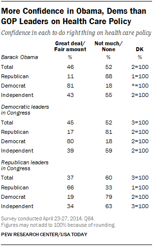 More Confidence in Obama, Dems than GOP Leaders on Health Care Policy