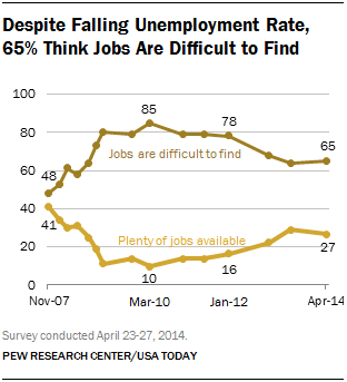 Despite Falling Unemployment Rate, 65% Think Jobs Are Difficult to Find