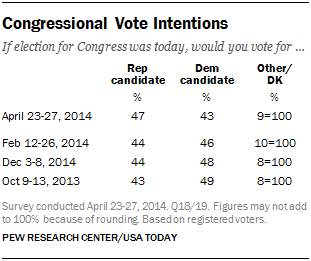 Congressional Vote Intentions