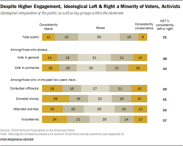 Despite Higher Engagement, Ideological Left & Right a Minority of Voters, Activists