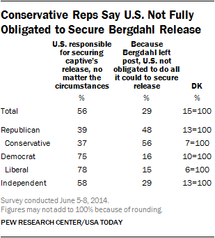 conservative republicans bergdahl release left post