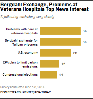 bergdahl top news interest veterans hospitals bar chart