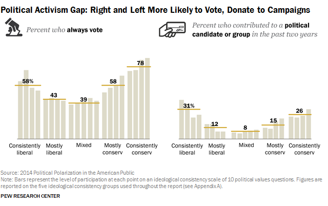 Political Activism Gap: Right and Left More Likely to Vote, Donate to Campaigns