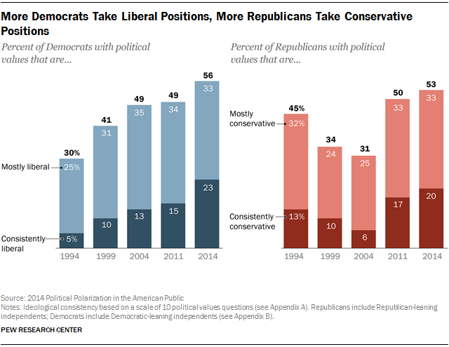 More Democrats Take Liberal Positions, More Republicans Take Conservative Positions