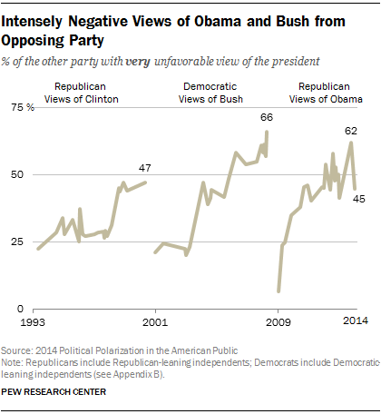 Intensely Negative Views of Obama and Bush from Opposing Party